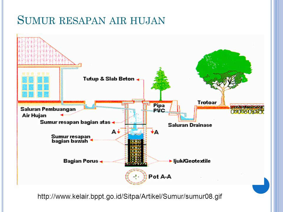 Sumur resapan air hujan