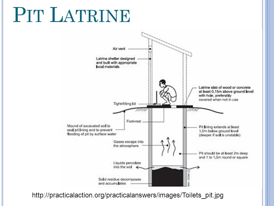 Pit Latrine http://practicalaction.org/practicalanswers/images/Toilets_pit.jpg
