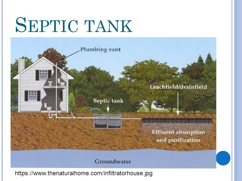 Septic tank https://www.thenaturalhome.com/infiltratorhouse.jpg