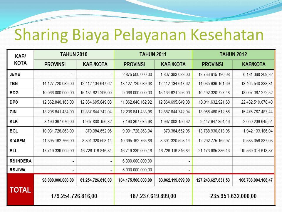 Sharing Biaya Pelayanan Kesehatan