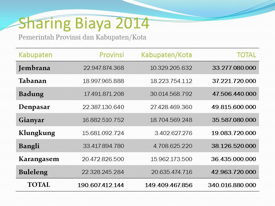 Sharing Biaya 2014 Pemerintah Provinsi dan Kabupaten/Kota