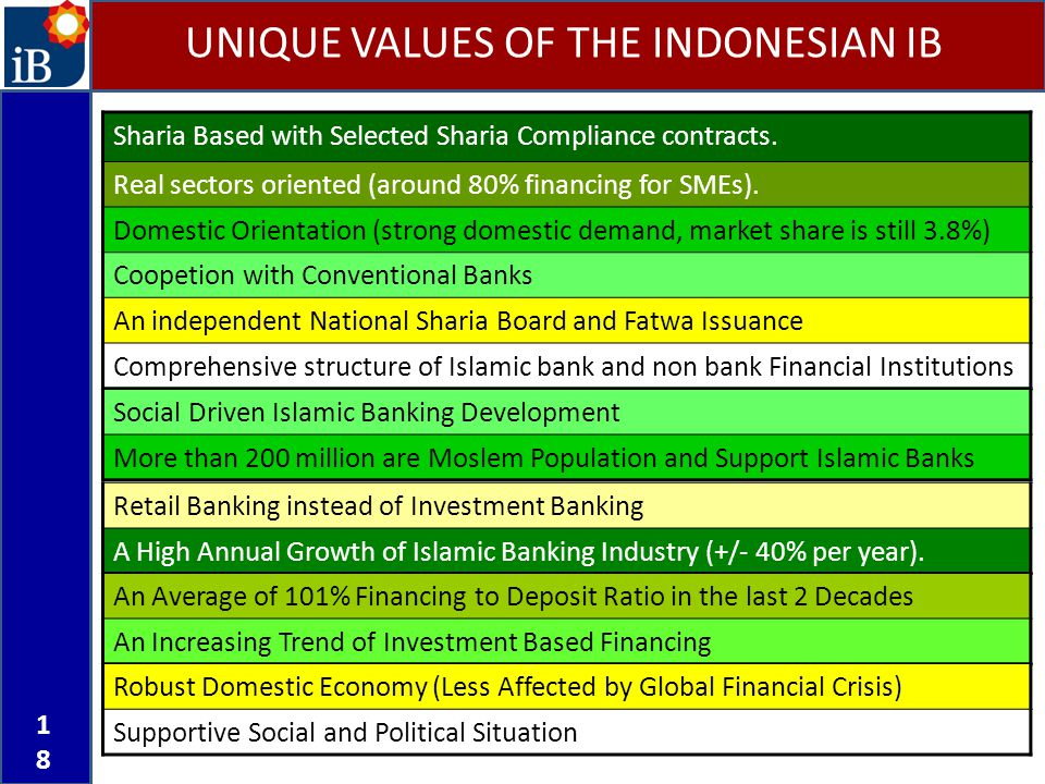 UNIQUE VALUES OF THE INDONESIAN IB