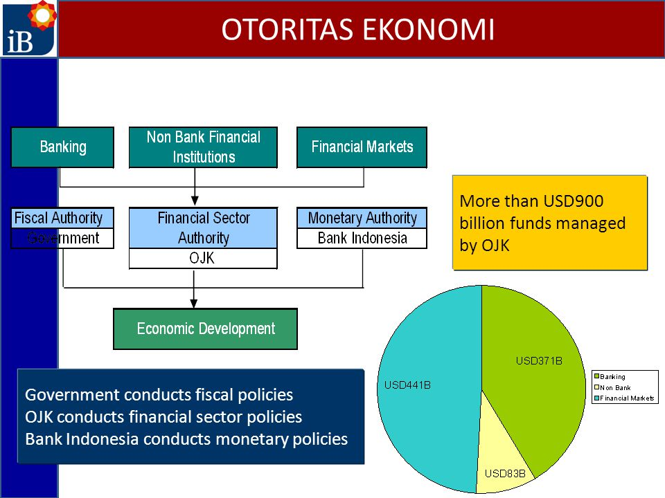 OTORITAS EKONOMI More than USD900 billion funds managed by OJK