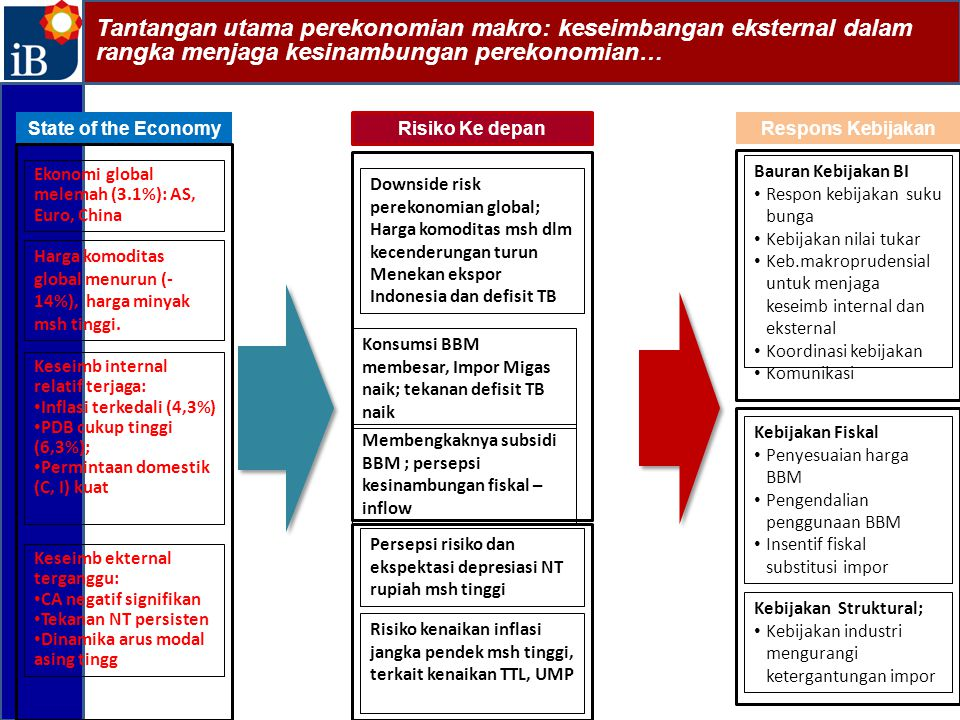 Tantangan utama perekonomian makro: keseimbangan eksternal dalam rangka menjaga kesinambungan perekonomian…