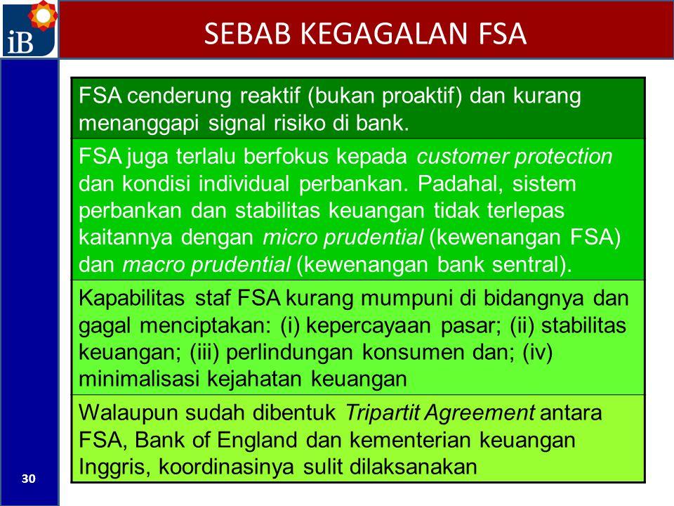 SEBAB KEGAGALAN FSA FSA cenderung reaktif (bukan proaktif) dan kurang menanggapi signal risiko di bank.