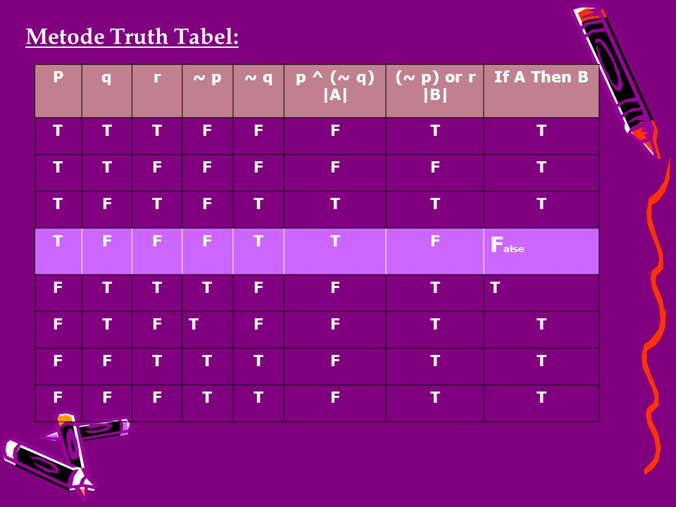Metode Truth Tabel: False P q r ~ p ~ q p ^ (~ q) |A| (~ p) or r |B|