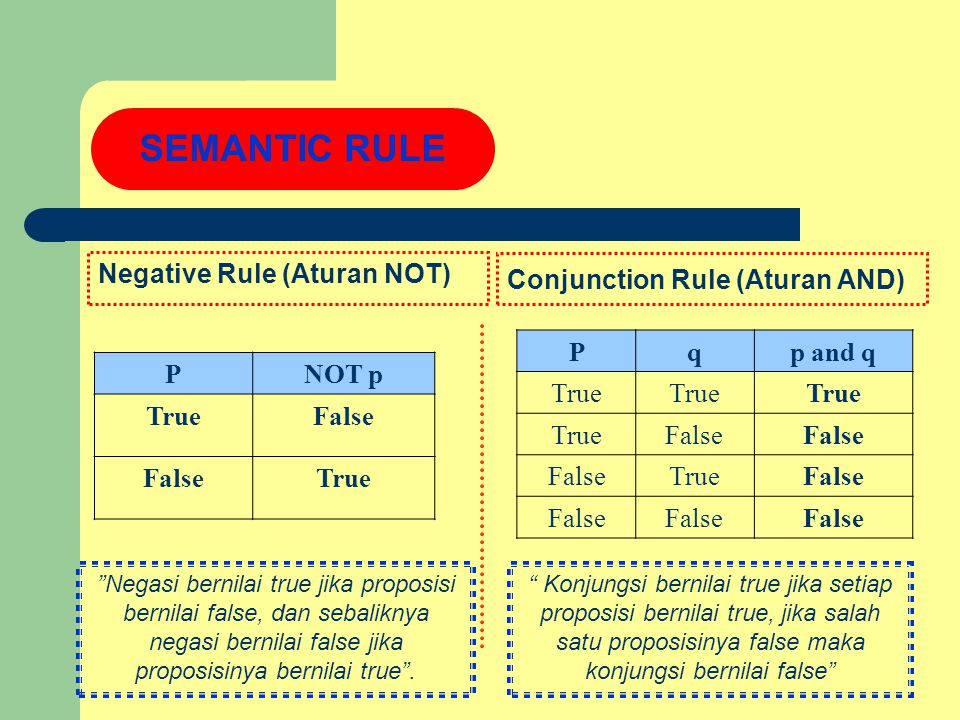 SEMANTIC RULE Negative Rule (Aturan NOT) Conjunction Rule (Aturan AND)