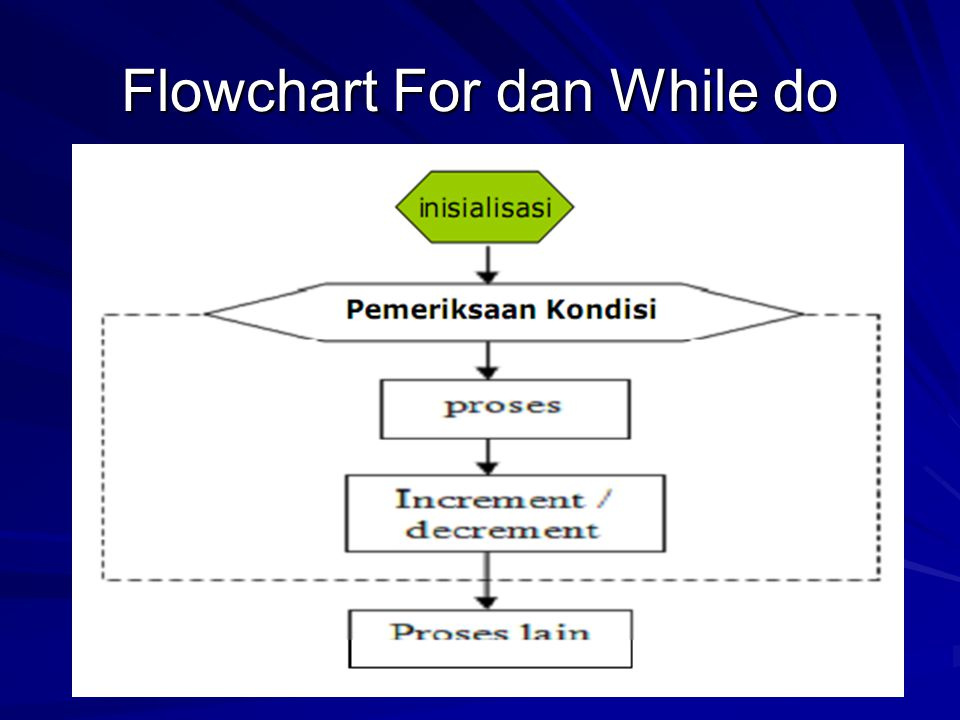 Flowchart For dan While do