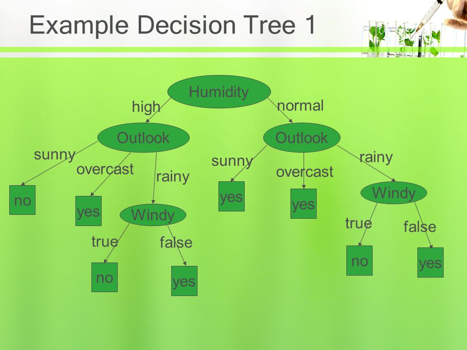 Example Decision Tree 1 Humidity high normal Outlook Outlook sunny