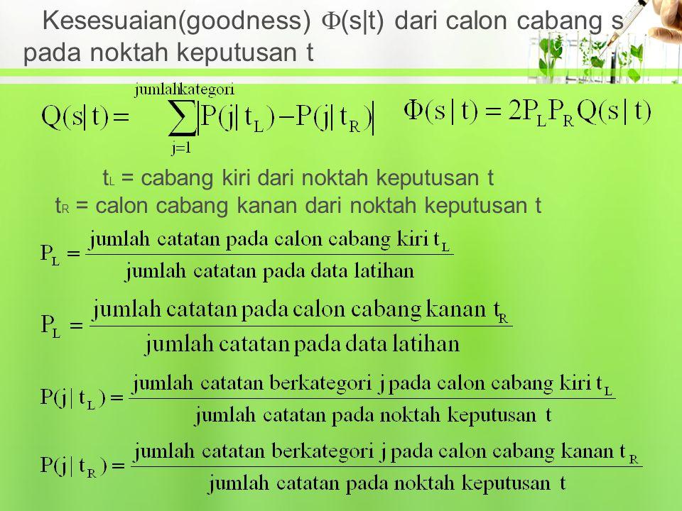 Kesesuaian(goodness) (s|t) dari calon cabang s