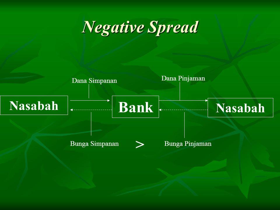 Negative Spread Bank > Nasabah Nasabah Dana Pinjaman Dana Simpanan