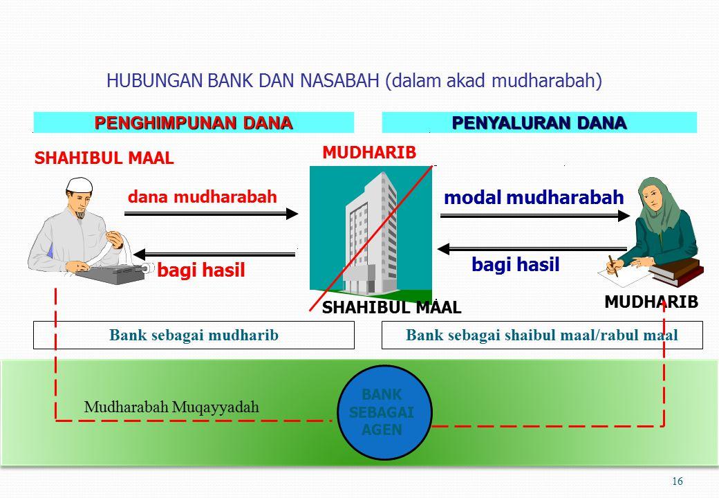 Bank sebagai shaibul maal/rabul maal
