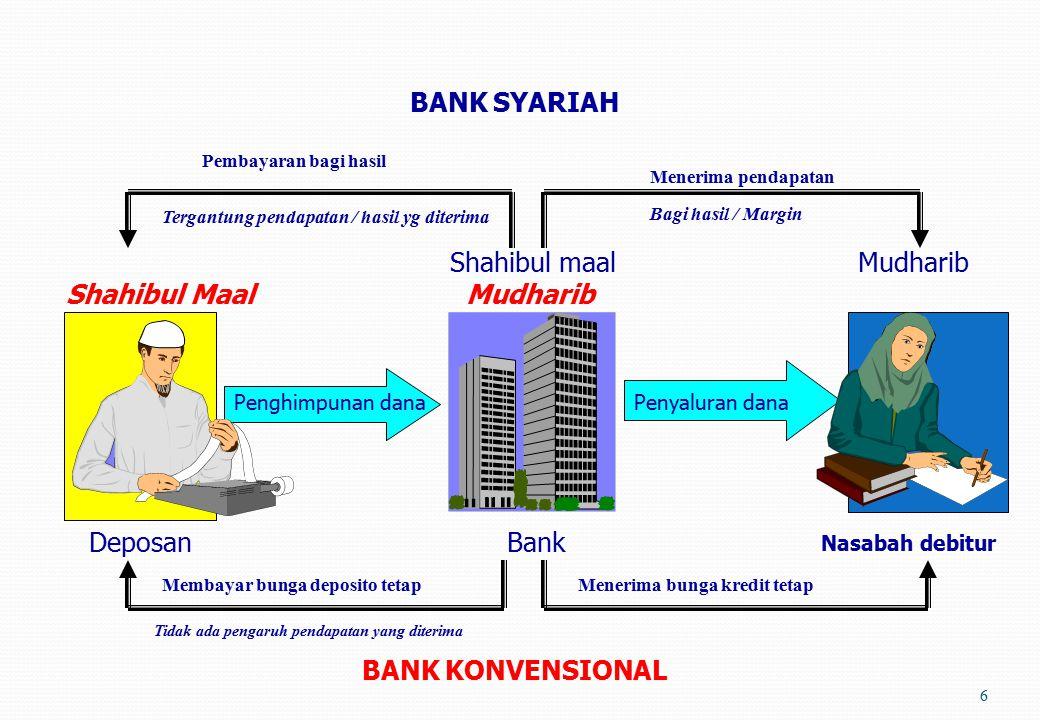 BANK SYARIAH Shahibul maal Mudharib Shahibul Maal Mudharib Deposan