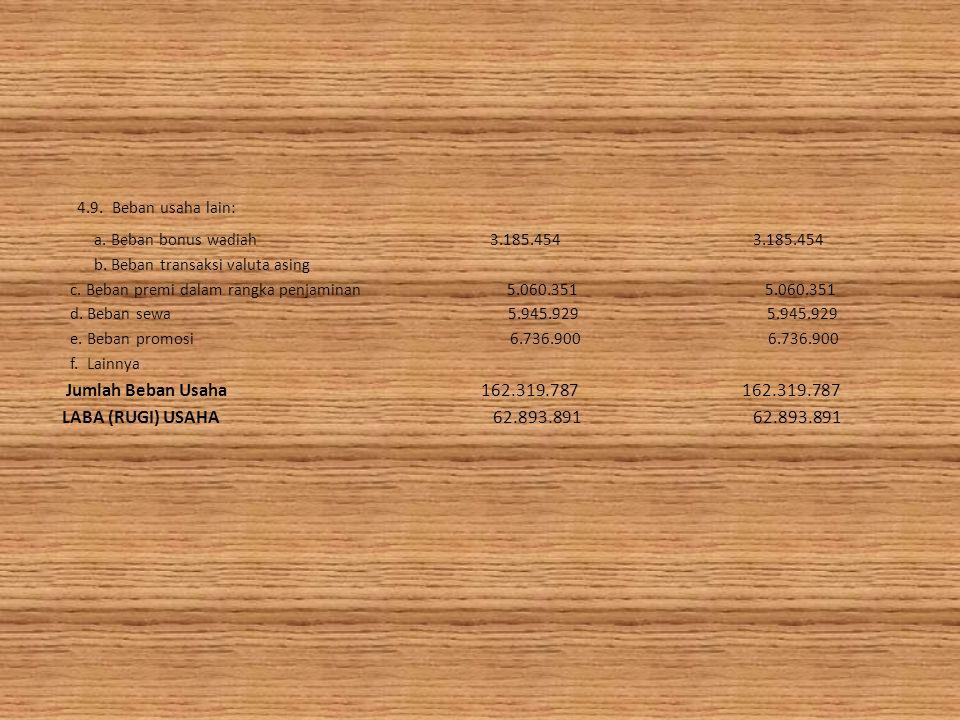 4.9. Beban usaha lain: LABA (RUGI) USAHA 62.893.891 62.893.891