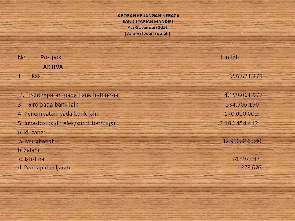 2. Penempatan pada Bank Indonesia 4.159.061.977