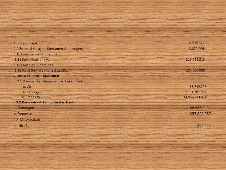 b. Deposito 257.007.987 2.3 Musyarakah a. Giro1. 390.424