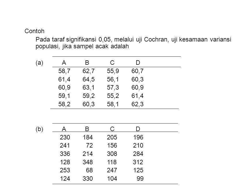 Contoh Pada taraf signifikansi 0,05, melalui uji Cochran, uji kesamaan variansi populasi, jika sampel acak adalah.