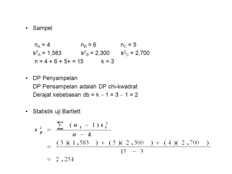 Sampel nA = 4 nB = 6 nC = 5. s2A = 1,583 s2B = 2,300 s2C = 2,700.