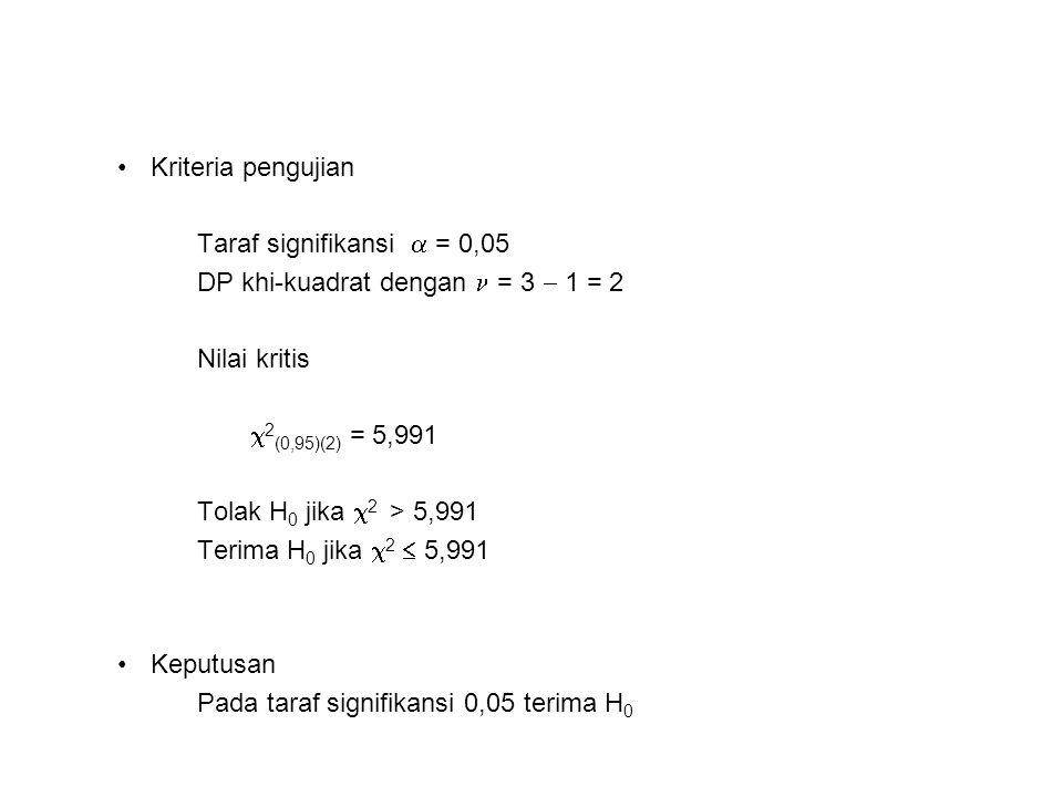 Kriteria pengujian Taraf signifikansi  = 0,05. DP khi-kuadrat dengan  = 3  1 = 2. Nilai kritis.