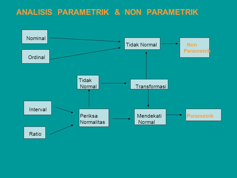 ANALISIS PARAMETRIK & NON PARAMETRIK