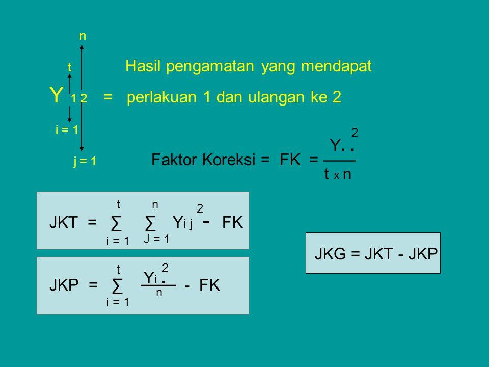 t Hasil pengamatan yang mendapat Y 1 2 = perlakuan 1 dan ulangan ke 2