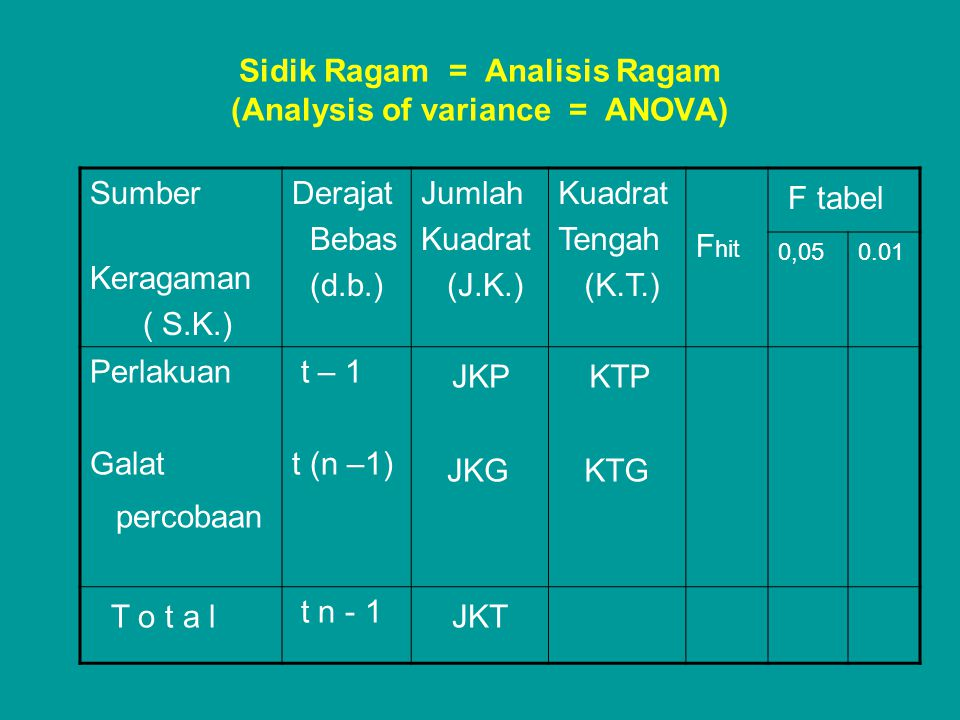 Sidik Ragam = Analisis Ragam (Analysis of variance = ANOVA)
