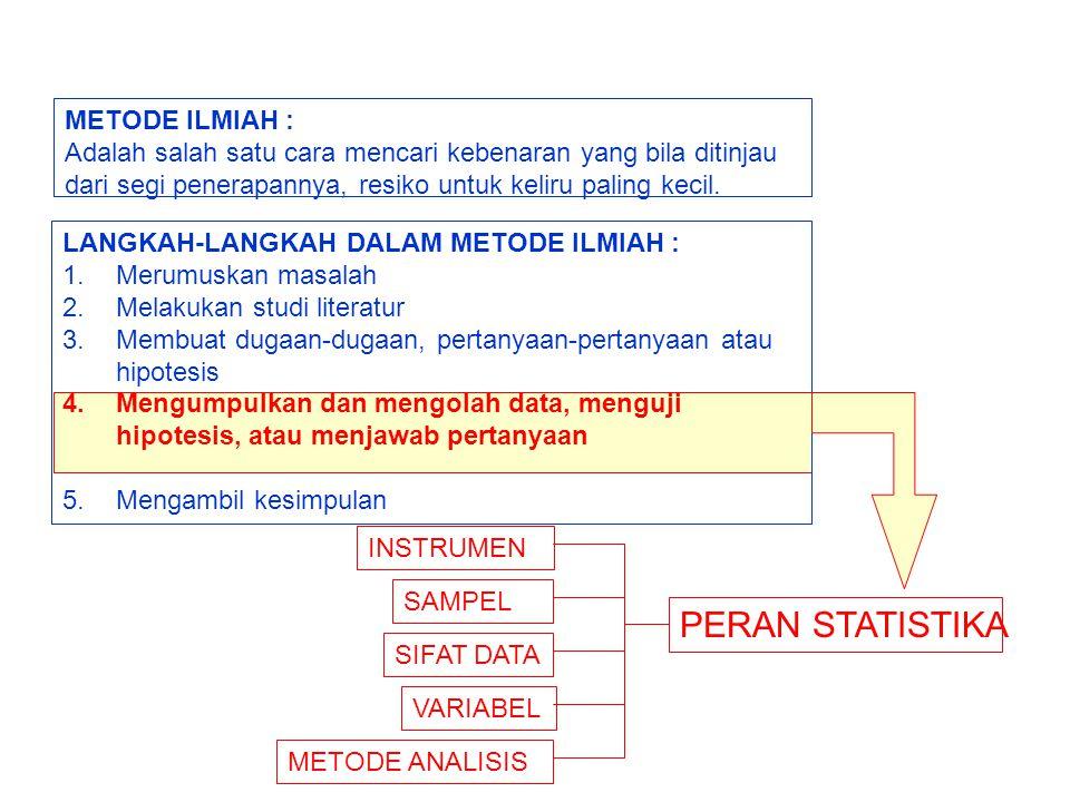 PERAN STATISTIKA METODE ILMIAH :