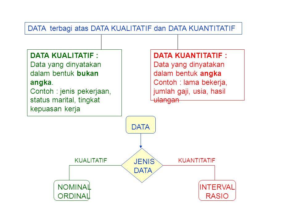 DATA terbagi atas DATA KUALITATIF dan DATA KUANTITATIF