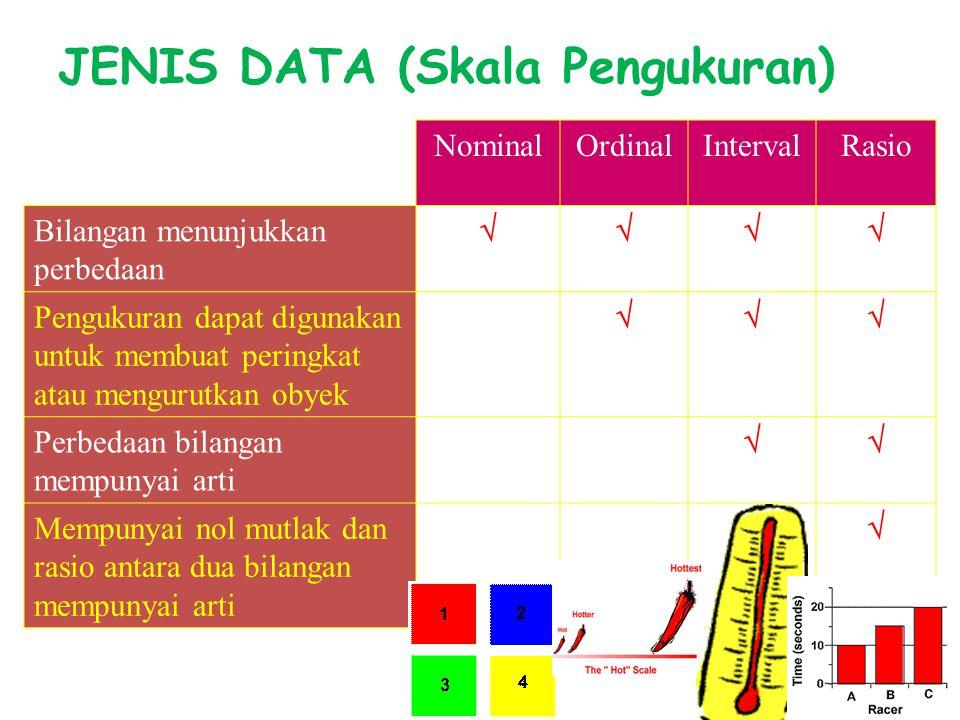 JENIS DATA (Skala Pengukuran)