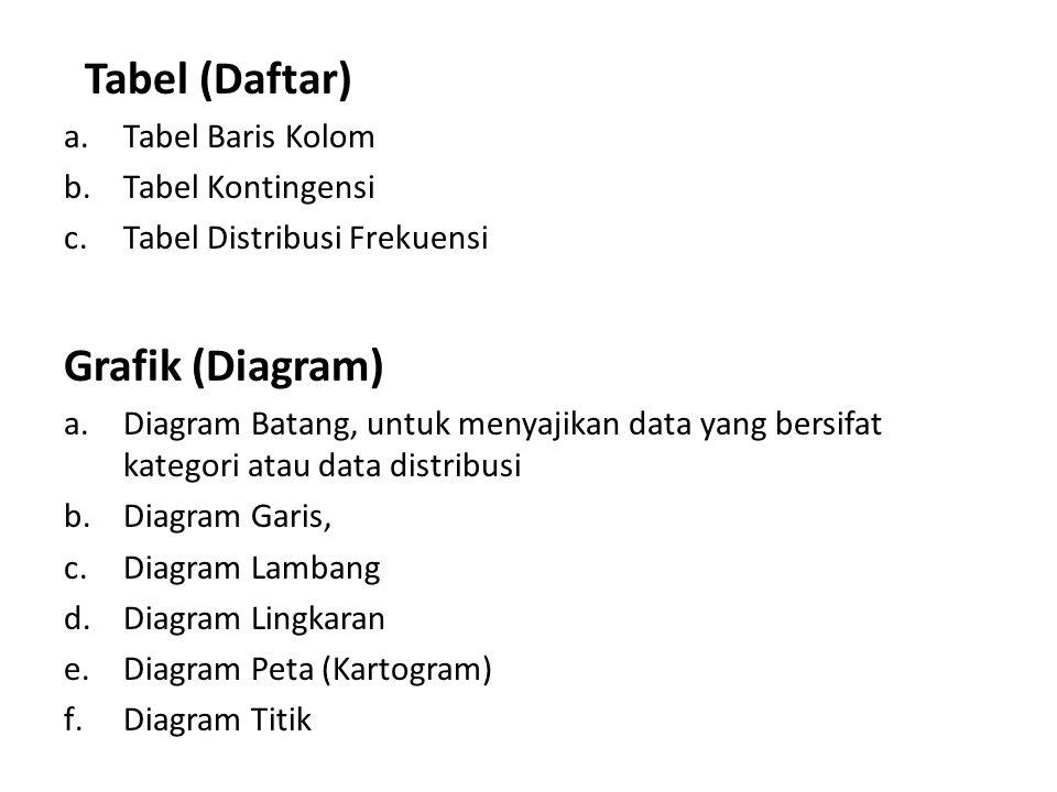 Tabel (Daftar) Grafik (Diagram) Tabel Baris Kolom Tabel Kontingensi