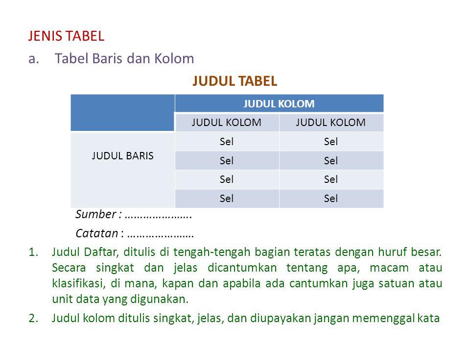 JENIS TABEL Tabel Baris dan Kolom JUDUL TABEL Sumber : ………………….
