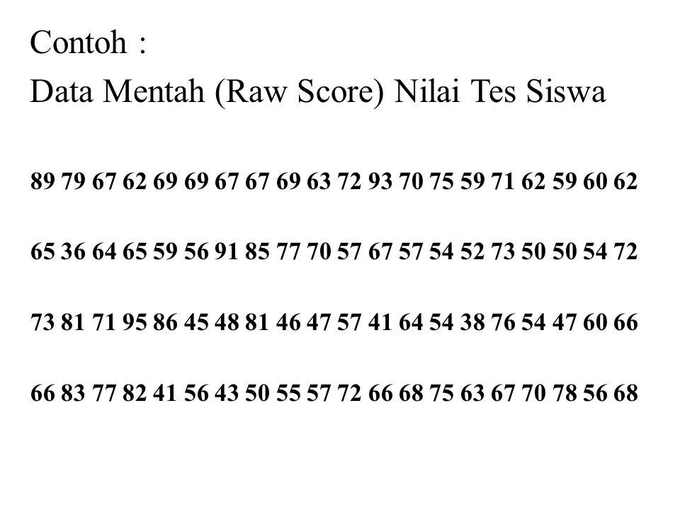 Data Mentah (Raw Score) Nilai Tes Siswa