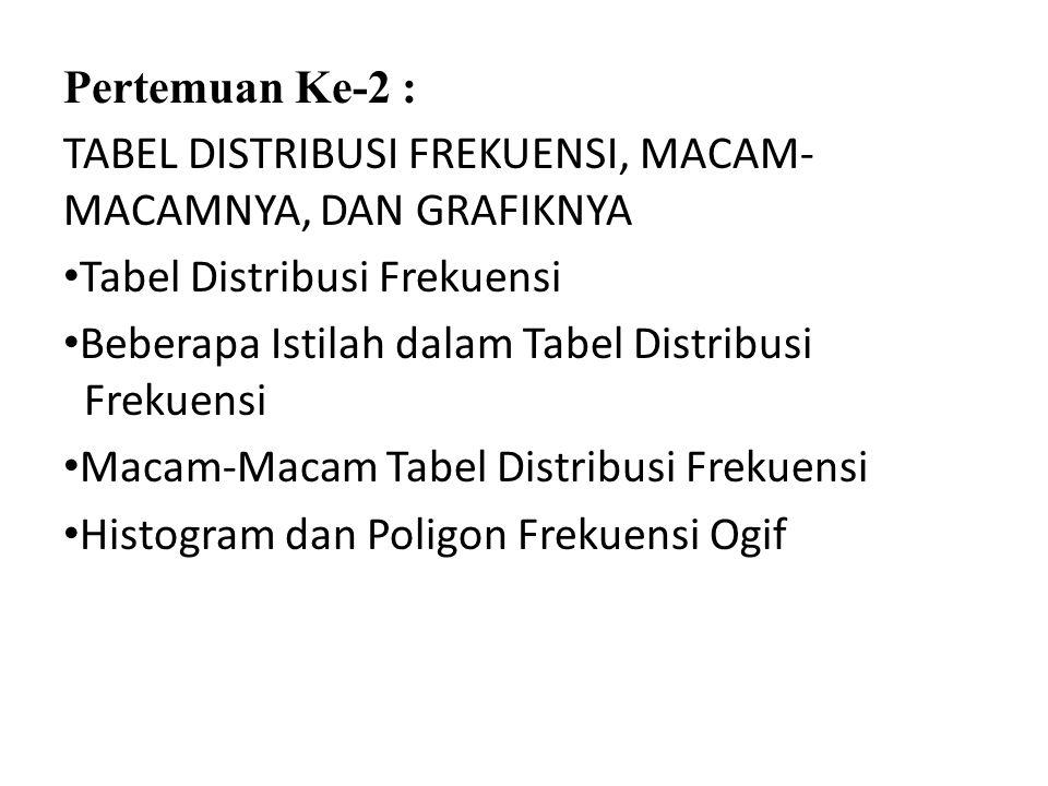 Pertemuan Ke-2 : TABEL DISTRIBUSI FREKUENSI, MACAM-MACAMNYA, DAN GRAFIKNYA. Tabel Distribusi Frekuensi.