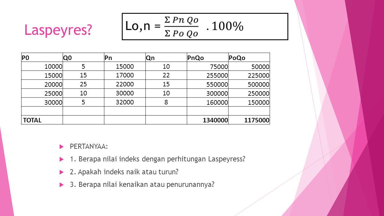 Laspeyres P0 Q0 Pn Qn PnQo PoQo 10000 5 15000 10 75000 50000 15 17000