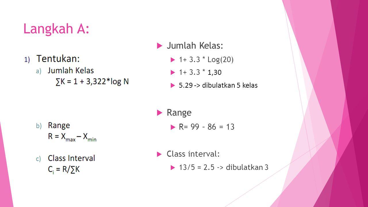 Langkah A: Jumlah Kelas: Range R= 99 – 86 = 13 Class interval:
