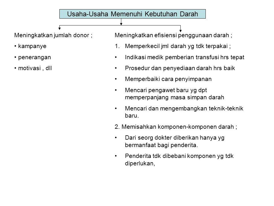Usaha-Usaha Memenuhi Kebutuhan Darah