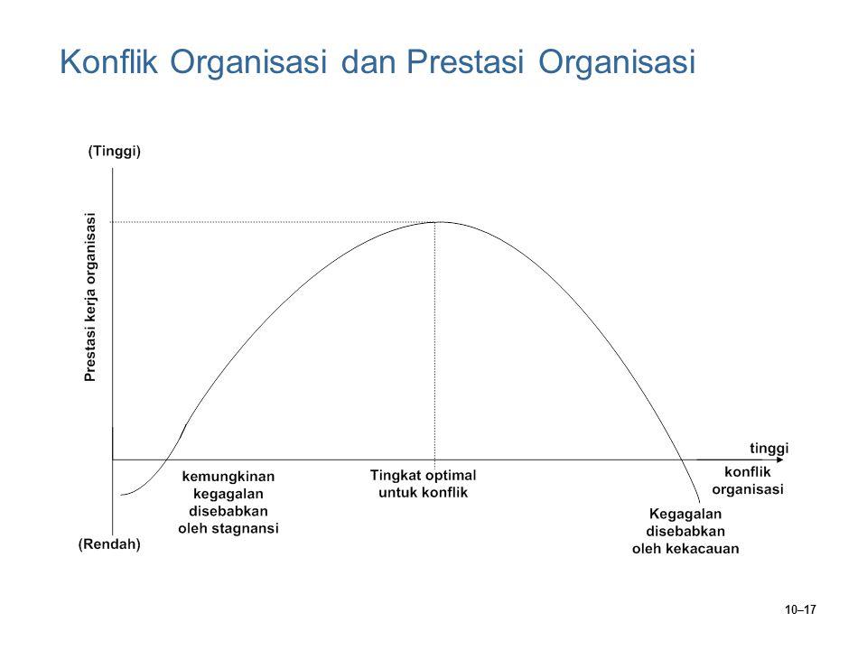 Konflik Organisasi dan Prestasi Organisasi