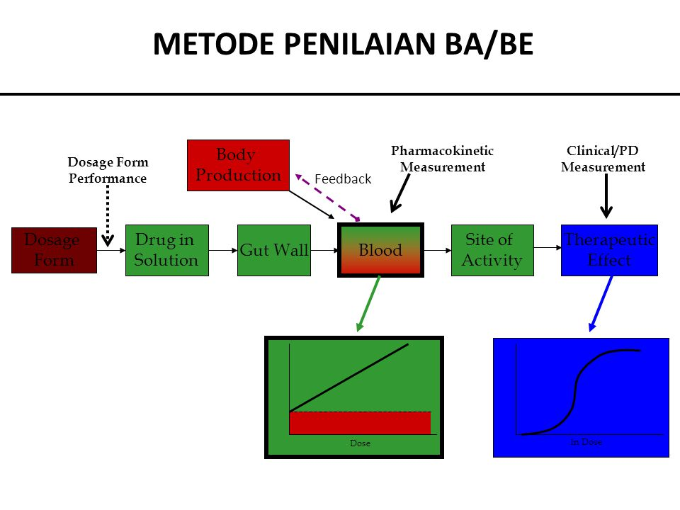 METODE PENILAIAN BA/BE