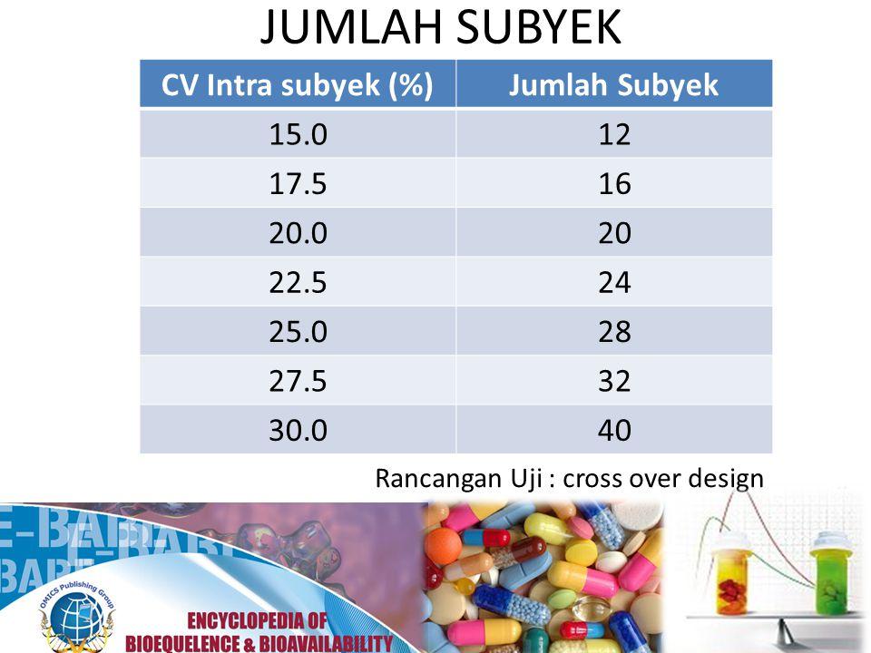 JUMLAH SUBYEK CV Intra subyek (%) Jumlah Subyek 15.0 12 17.5 16 20.0