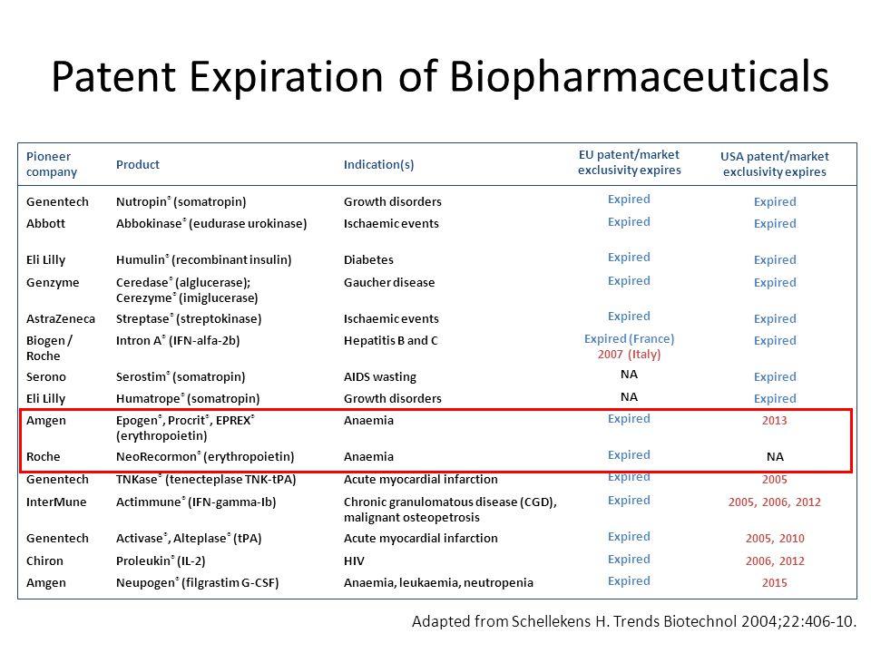 Patent Expiration of Biopharmaceuticals