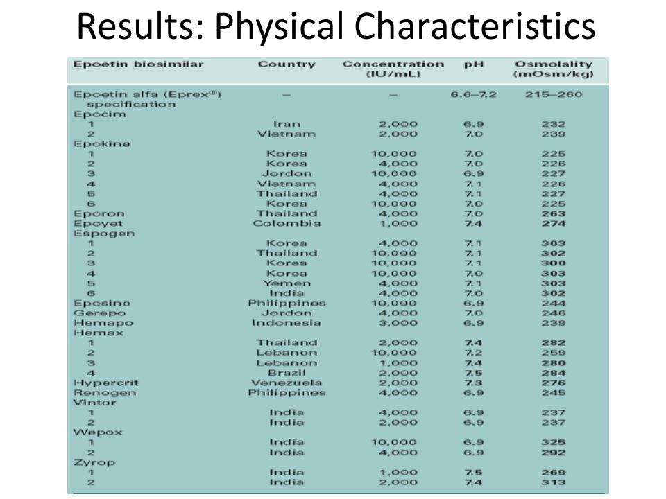 Results: Physical Characteristics
