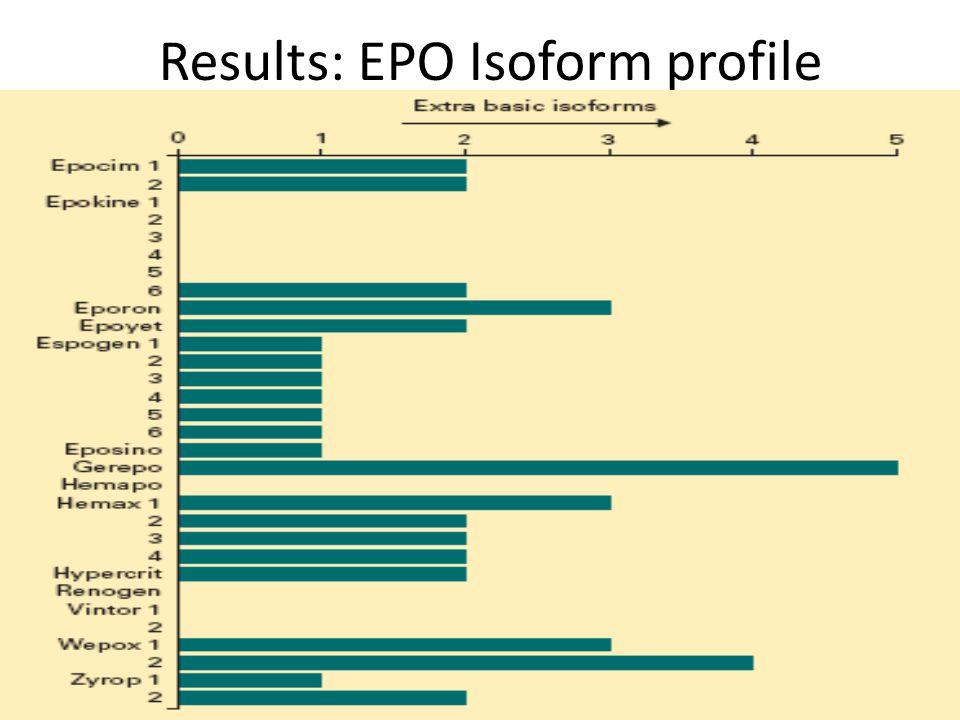 Results: EPO Isoform profile