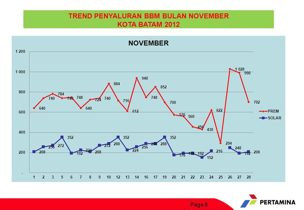 TREND PENYALURAN BBM BULAN NOVEMBER