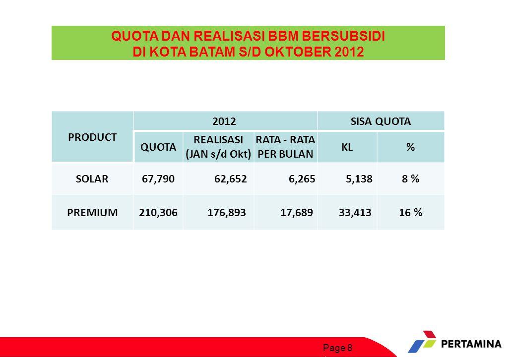 QUOTA DAN REALISASI BBM BERSUBSIDI DI KOTA BATAM S/D OKTOBER 2012