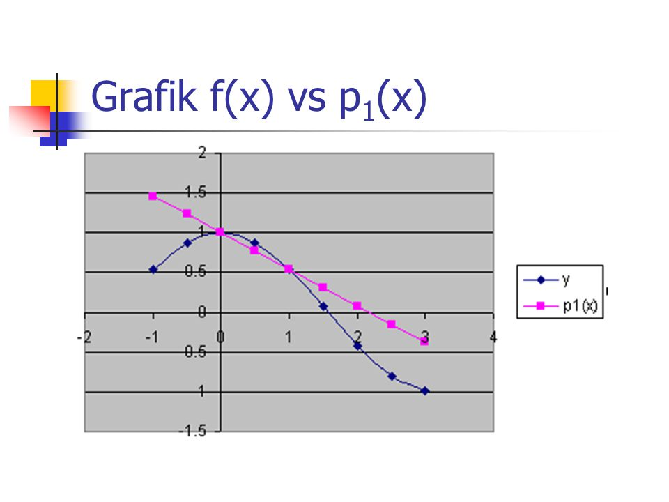 Grafik f(x) vs p1(x)