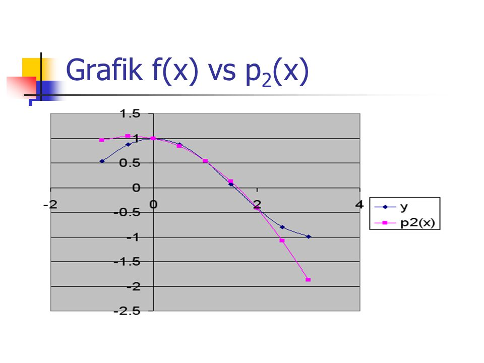 Grafik f(x) vs p2(x)