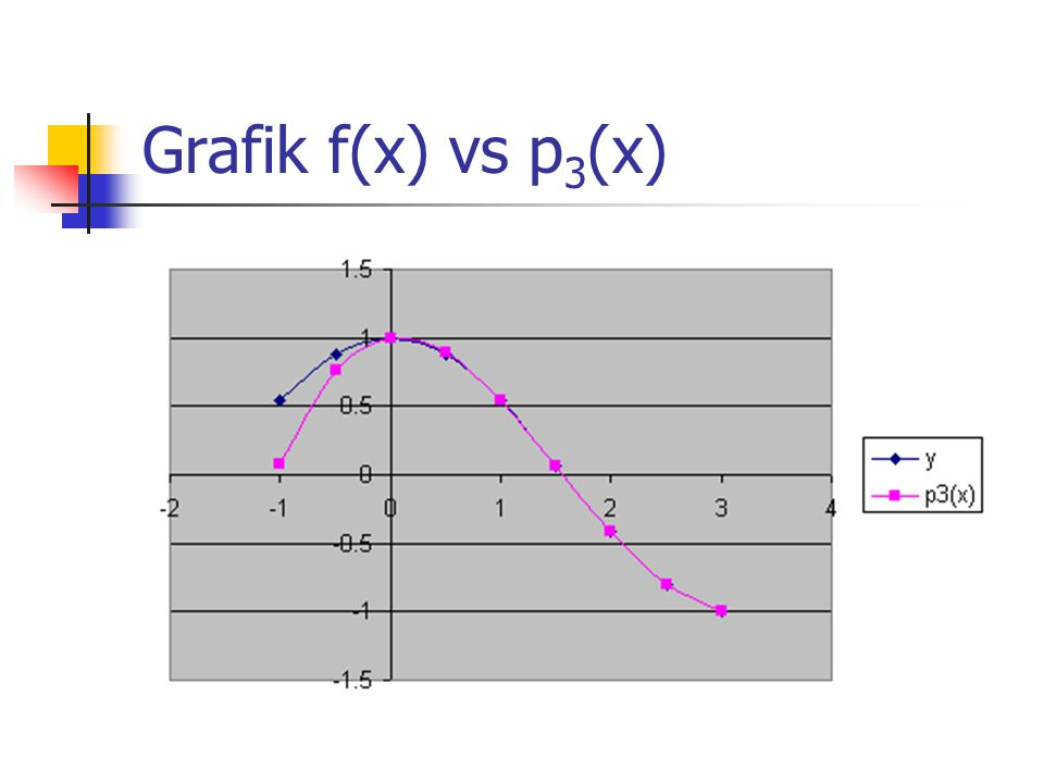 Grafik f(x) vs p3(x)