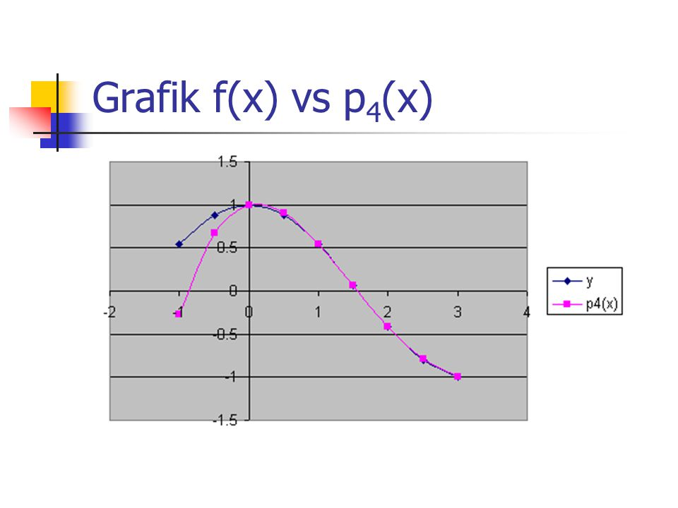 Grafik f(x) vs p4(x)