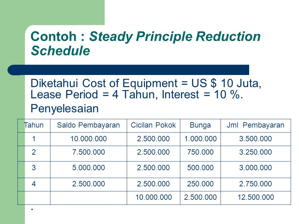 Contoh : Steady Principle Reduction Schedule