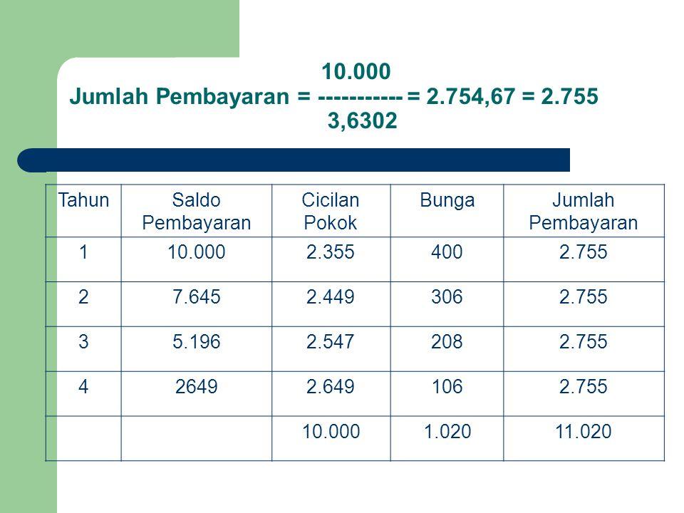10.000 Jumlah Pembayaran = ----------- = 2.754,67 = 2.755 3,6302